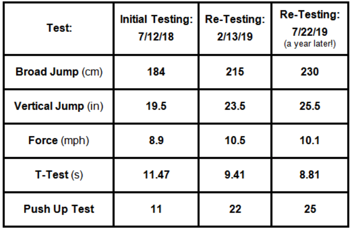 Jake Gosselin test result table