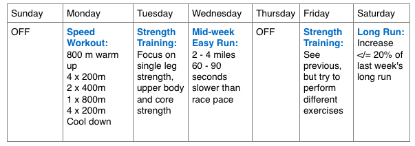 Sample weekly training plan